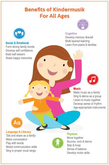 BenefitsOfKindermusik_KidsMusicClassesForAllAges_Infographic